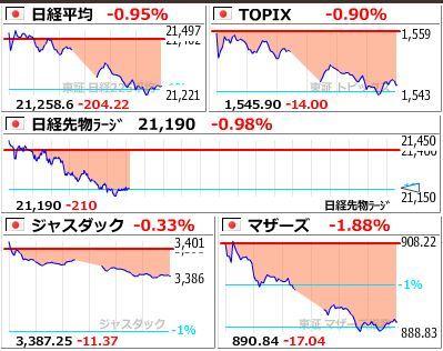20190621日本市場