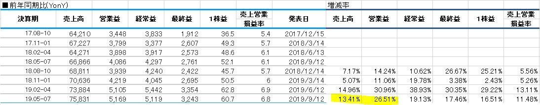20190913神戸物産