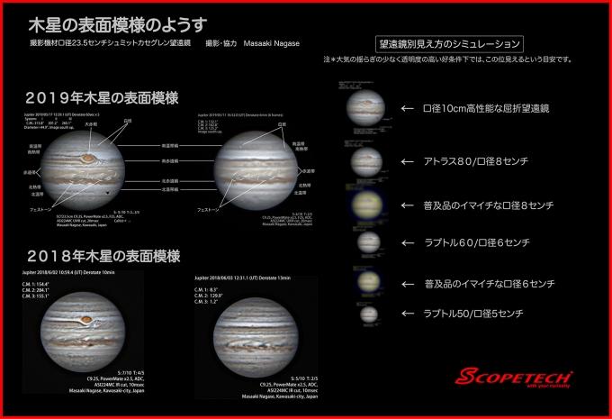 木星の表面模様とその変化