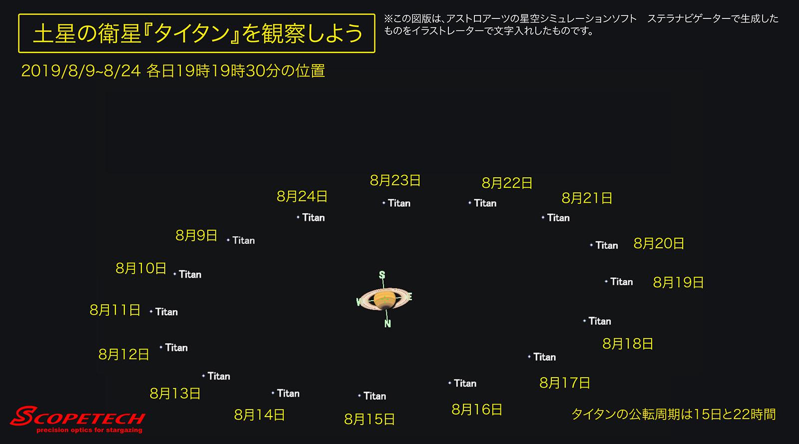 土星の衛星の動き