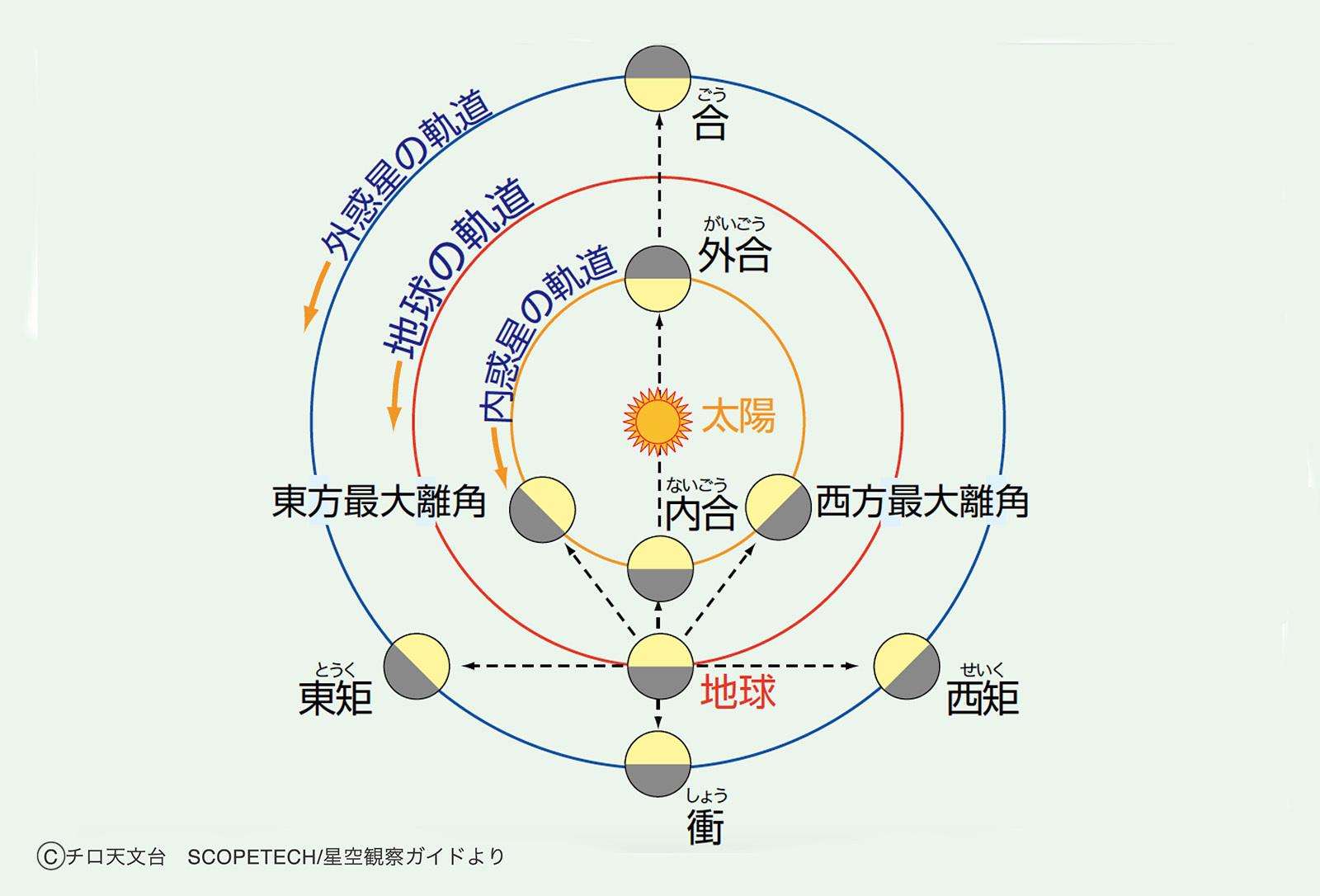 惑星の位置説明
