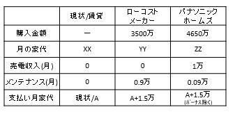 7-0_比較表イメージ