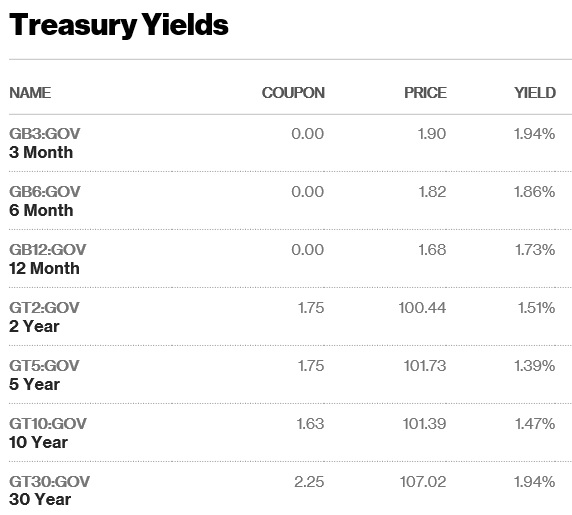 us treasury yield