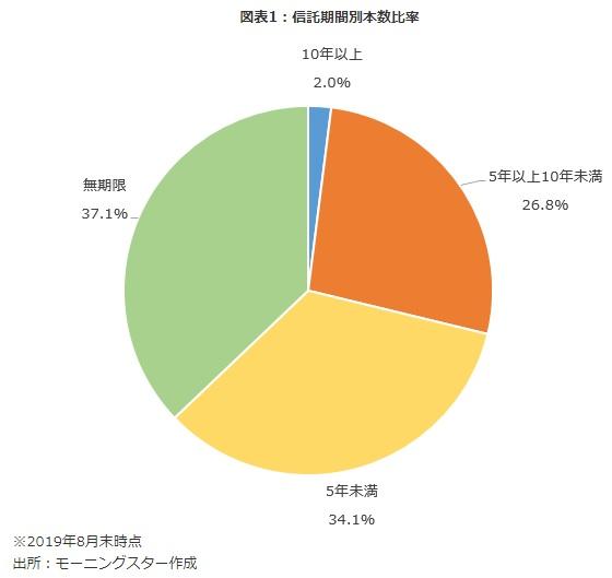 朝のほ 円グラフ
