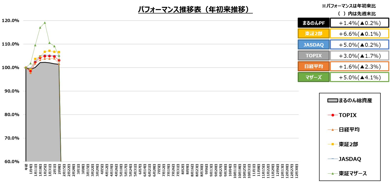 工業 株価 東鉄