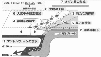 水漏れ地球説の模式図