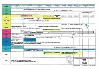 胃がん 手術入院 スケジュール表2